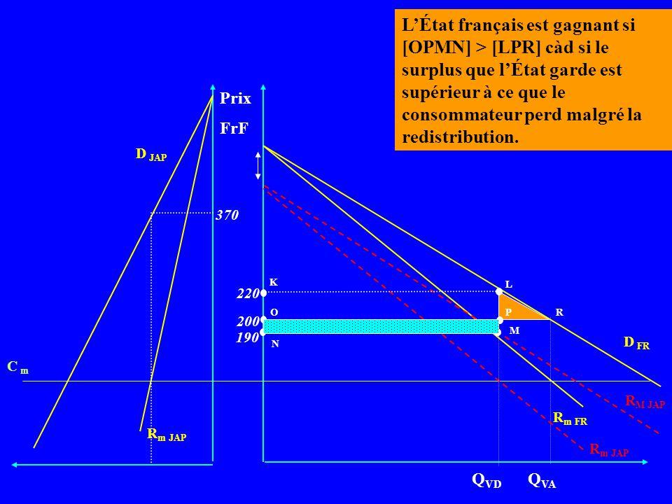 L'État français est gagnant si [OPMN] > [LPR] càd si le surplus que l'État garde est supérieur à ce que le consommateur perd malgré la redistribution.